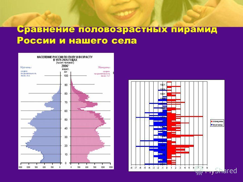 Сравнение половозрастных пирамид России и нашего села