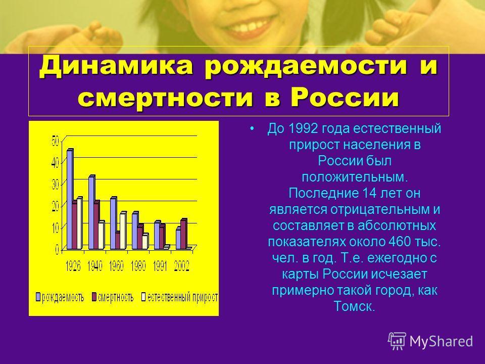 Динамика рождаемости и смертности в России До 1992 года естественный прирост населения в России был положительным. Последние 14 лет он является отрицательным и составляет в абсолютных показателях около 460 тыс. чел. в год. Т.е. ежегодно с карты Росси