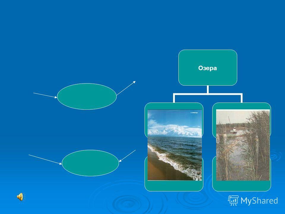 Озера Пресные Байкал Соленые Каспийское
