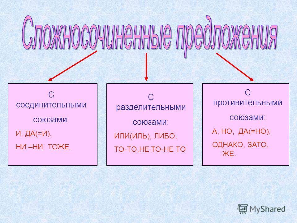 С соединительными союзами: И, ДА(=И), НИ –НИ, ТОЖЕ. С разделительными союзами: ИЛИ(ИЛЬ), ЛИБО, ТО-ТО,НЕ ТО-НЕ ТО С противительными союзами: А, НО, ДА(=НО), ОДНАКО, ЗАТО, ЖЕ.