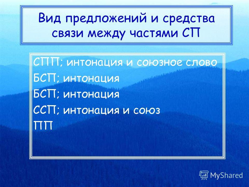 Вид предложений и средства связи между частями СП СПП; интонация и союзное слово БСП; интонация ССП; интонация и союз ПП