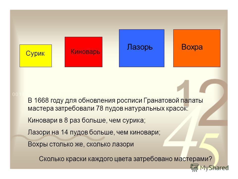 Сурик Киноварь ЛазорьВохра В 1668 году для обновления росписи Гранатовой палаты мастера затребовали 78 пудов натуральных красок: Киновари в 8 раз больше, чем сурика; Лазори на 14 пудов больше, чем киновари; Вохры столько же, сколько лазори Сколько кр