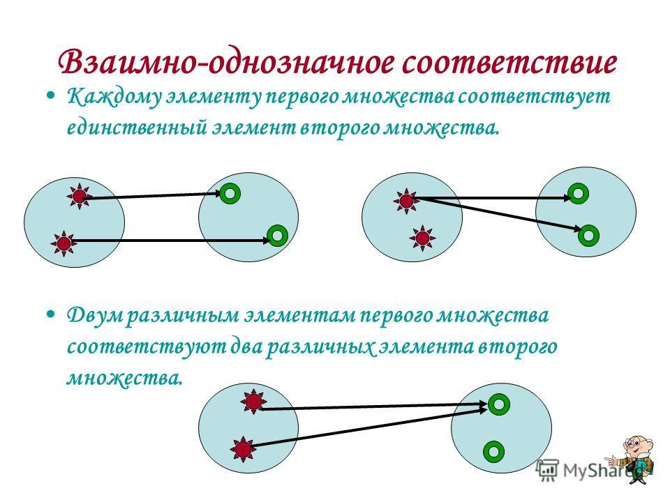 Каждому элементу первого множества соответствует единственный элемент второго множества. Двум различным элементам первого множества соответствуют два различных элемента второго множества.