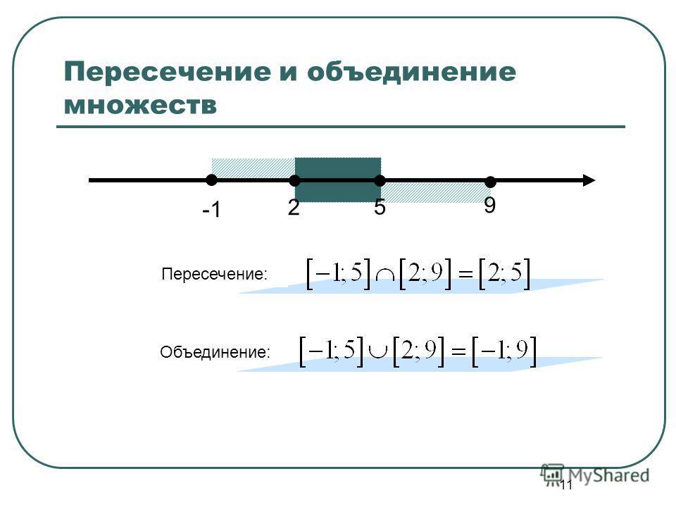 11 Пересечение и объединение множеств Пересечение: 2 5 9 Объединение: