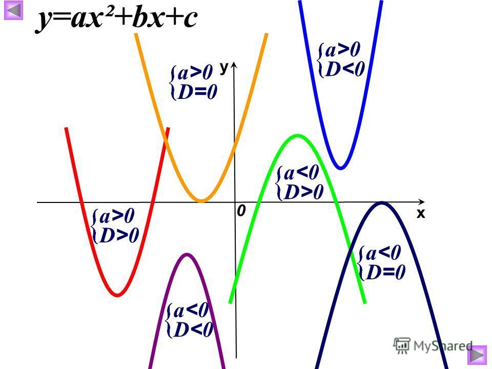 х у 0 у=ах²+bх+с D0 D>0D>0 а>0а>0 D=0D=0 а>0а>0 D>0D>0 а