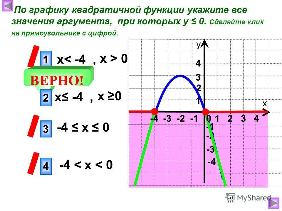 х у 1 4 3 ВЕРНО! -3 -2 -4 4 3 1 2 2 По графику квадратичной функции укажите все значения аргумента, при которых у 0. Сделайте клик на прямоугольнике с цифрой. х 0 х -4, -4 х 0 -4 < х < 0 х > 0 х< -4, 1 2 3 40 -4 -3 -2 -1