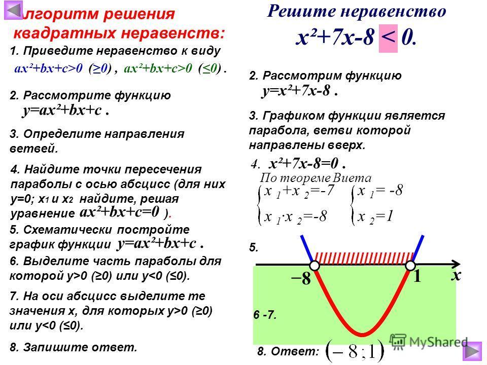 х 1 +х 2 =-7 Алгоритм решения квадратных неравенств: 1. Приведите неравенство к виду 2. Рассмотрите функцию 3. Определите направления ветвей. ах²+bх+с>0 (0),ах²+bх+с>0 (0). у=ах²+bх+с. 4. Найдите точки пересечения параболы с осью абсцисс (для них у=0
