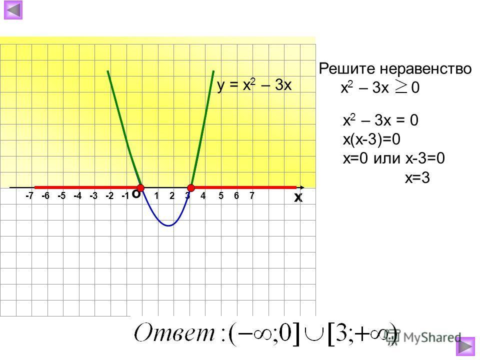 о х 1 2 3 4 5 6 7-7 -6 -5 -4 -3 -2 -1 Решите неравенство х 2 – 3х 0 у = х 2 – 3х х 2 – 3х = 0 х(х-3)=0 х=0 или х-3=0 х=3