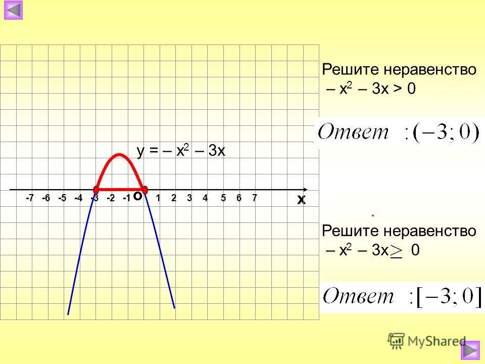 о х 1 2 3 4 5 6 7-7 -6 -5 -4 -3 -2 -1 Решите неравенство – х 2 – 3х > 0 у = – х 2 – 3х. Решите неравенство – х 2 – 3х 0