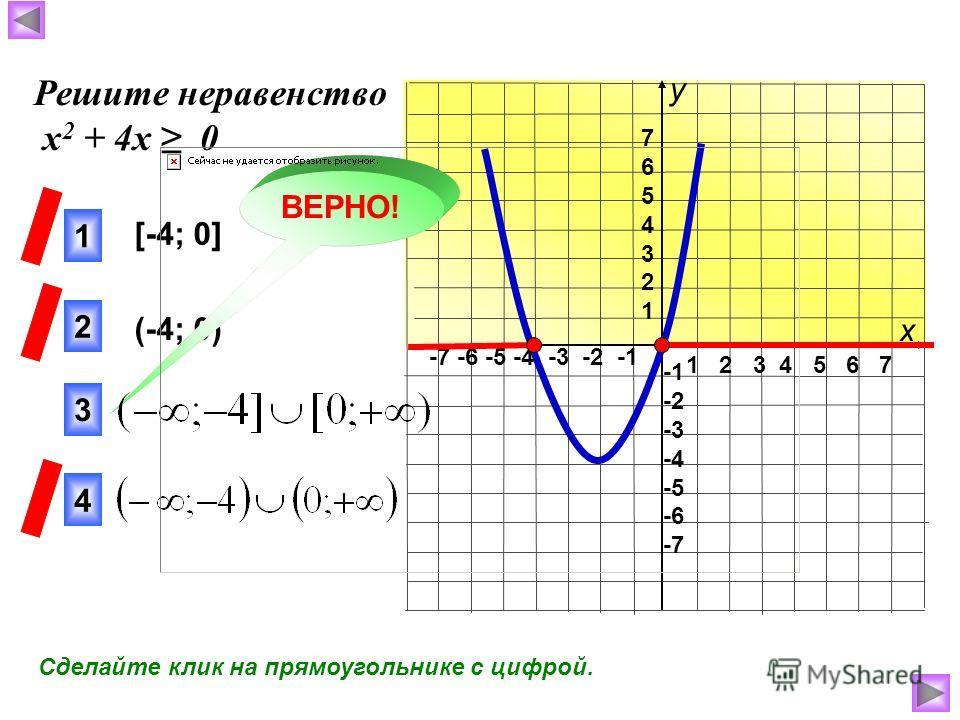 1 2 3 4 5 6 7 -7 -6 -5 -4 -3 -2 -1 76543217654321 -2 -3 -4 -5 -6 -7 [-4; 0] (-4; 0) 3 1 2 4 ВЕРНО! Решите неравенство х 2 + 4х 0 х у Сделайте клик на прямоугольнике с цифрой.