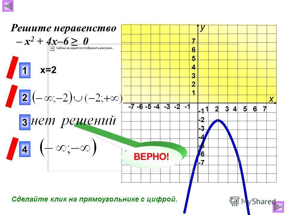 1 2 3 4 5 6 7 -7 -6 -5 -4 -3 -2 -1 76543217654321 -2 -3 -4 -5 -6 -7 x=2 3 1 2 ВЕРНО! Решите неравенство – х 2 + 4х–6 0 4 х у Сделайте клик на прямоугольнике с цифрой.