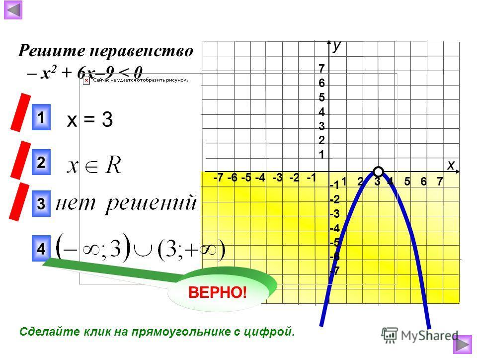 1 2 3 4 5 6 7 -7 -6 -5 -4 -3 -2 -1 76543217654321 -2 -3 -4 -5 -6 -7 x = 3 3 1 2 Решите неравенство – х 2 + 6х–9 < 0 4 ВЕРНО! х у Сделайте клик на прямоугольнике с цифрой.
