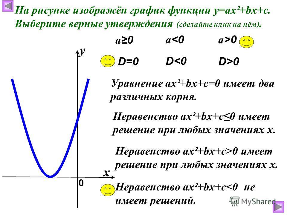 На рисунке изображён график функции у=ах²+bх+с. Выберите верные утверждения (сделайте клик на нём). а0 Уравнение ах²+bх+с=0 имеет два различных корня. а0 Неравенство ах²+bх+с0 имеет решение при любых значениях х. Неравенство ах²+bх+с>0 имеет решение