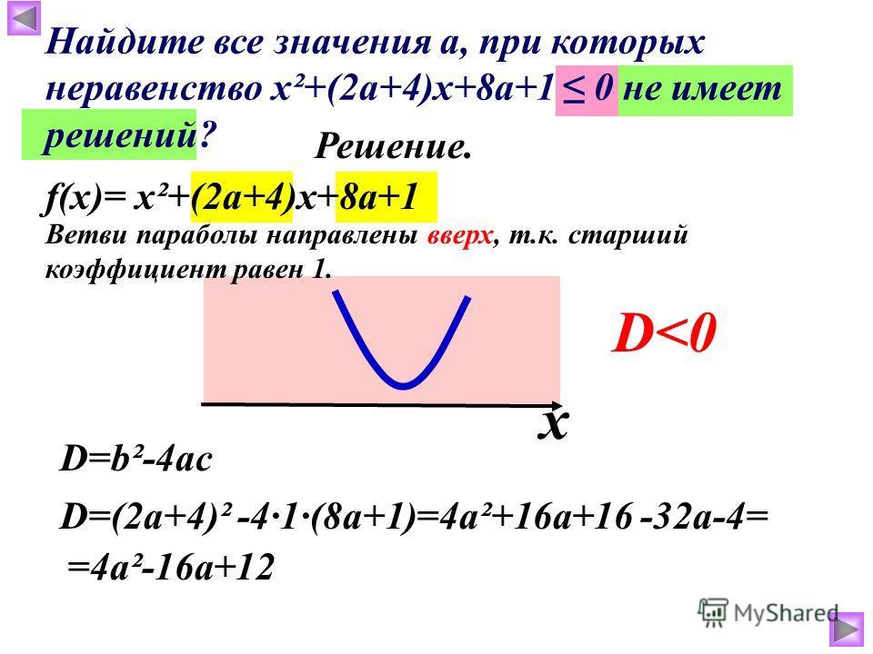 f(x)= х²+(2а+4)х+8а+1 Решение. Ветви параболы направлены вверх, т.к. старший коэффициент равен 1. D