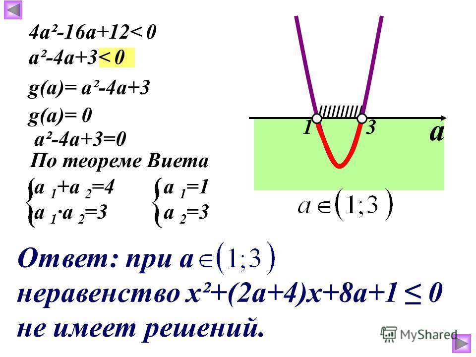 ////////// 4a²-16a+12< 0 a²-4a+3< 0 g(a)= a²-4а+3 g(a)= 0g(a)= 0 a²-4а+3=0 По теореме Виета a 1 +а 2 =4 a 1 ·а 2 =3а 2 =3 а 1 =1 13 а Ответ: при а неравенство х²+(2а+4)х+8а+1 0 не имеет решений.
