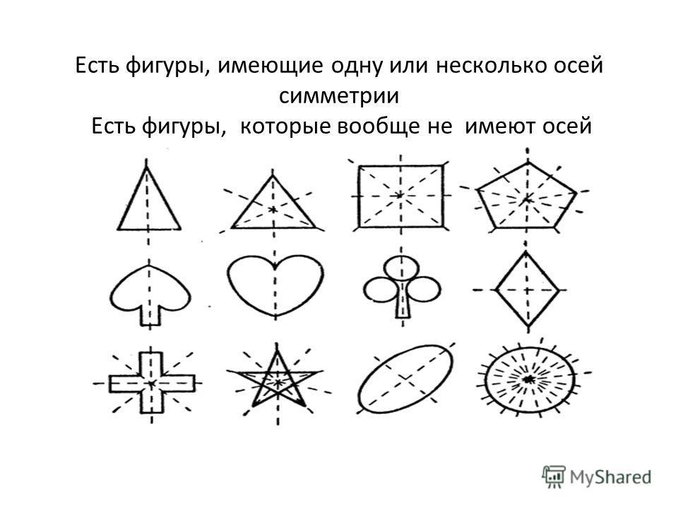 Есть фигуры, имеющие одну или несколько осей симметрии Есть фигуры, которые вообще не имеют осей симметрии