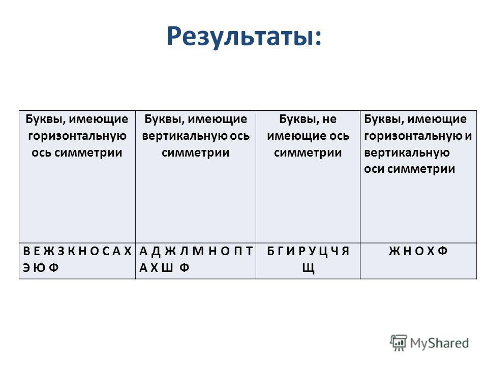 Результаты: Буквы, имеющие горизонтальную ось симметрии Буквы, имеющие вертикальную ось симметрии Буквы, не имеющие ось симметрии Буквы, имеющие горизонтальную и вертикальную оси симметрии В Е Ж З К Н О С A Х Э Ю Ф А Д Ж Л М Н О П Т A Х Ш Ф Б Г И Р У