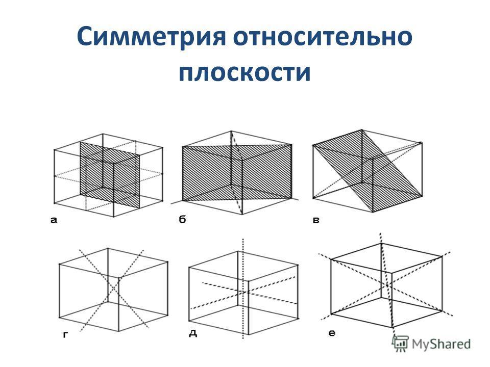 Симметрия относительно плоскости