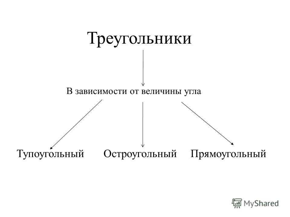 Треугольники В зависимости от величины угла Тупоугольный ОстроугольныйПрямоугольный