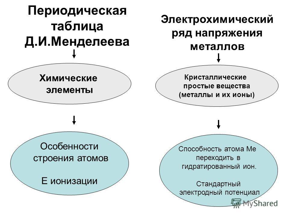 Периодическая таблица Д.И.Менделеева Электрохимический ряд напряжения металлов Химические элементы Кристаллические простые вещества (металлы и их ионы) Особенности строения атомов Е ионизации Способность атома Ме переходить в гидратированный ион. Ста
