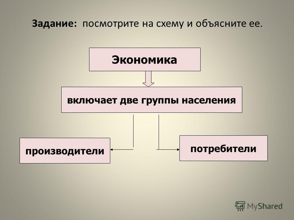 Задание: посмотрите на схему и объясните ее. Экономика включает две группы населения производители потребители
