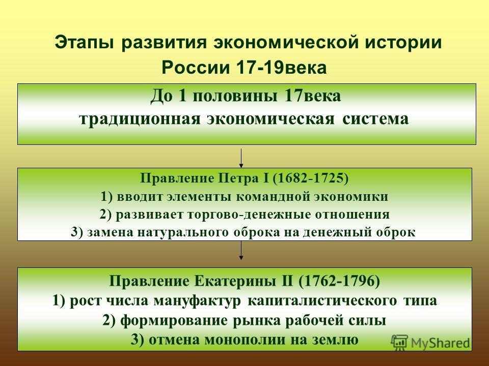 Этапы развития экономической истории России 17-19века До 1 половины 17века традиционная экономическая система Правление Петра I (1682-1725) 1) вводит элементы командной экономики 2) развивает торгово-денежные отношения 3) замена натурального оброка н