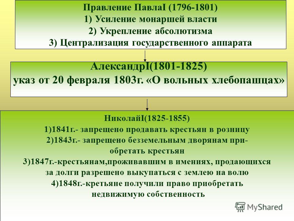 Правление ПавлаI (1796-1801) 1)Усиление монаршей власти 2)Укрепление абсолютизма 3)Централизация государственного аппарата АлександрI(1801-1825) указ от 20 февраля 1803г. «О вольных хлебопашцах» НиколайI(1825-1855) 1)1841г.- запрещено продавать крест