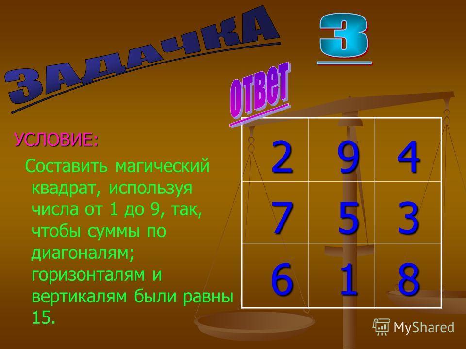 УСЛОВИЕ: Составить магический квадрат, используя числа от 1 до 9, так, чтобы суммы по диагоналям; горизонталям и вертикалям были равны 15. 2 9 4 2 9 4 7 5 3 7 5 3 6 1 8 6 1 8