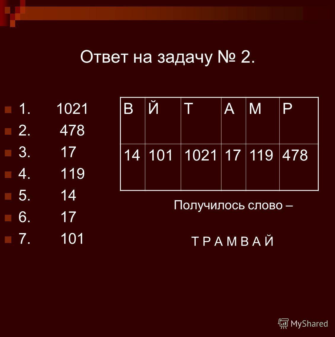 Ответ на задачу 2. ВЙТАМР 14101102117119478 Получилось слово – Т Р А М В А Й 1. 1021 2. 478 3. 17 4. 119 5. 14 6. 17 7. 101