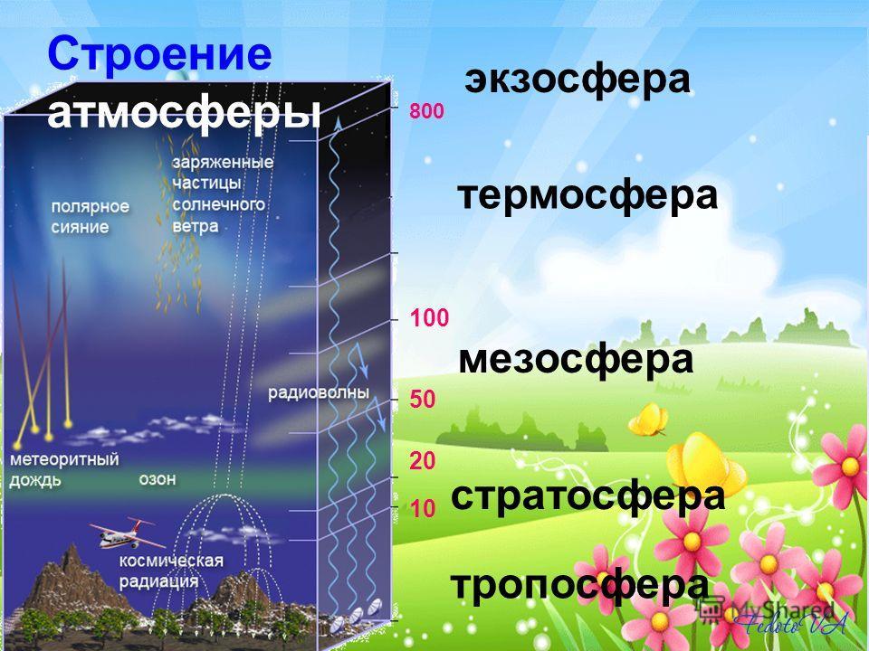 тропосфера стратосфера мезосфера термосфера экзосфера 10 20 50 100 800 Строение атмосферы