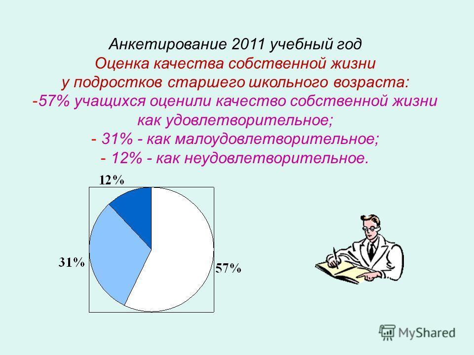 Анкетирование 2011 учебный год Оценка качества собственной жизни у подростков старшего школьного возраста: -57% учащихся оценили качество собственной жизни как удовлетворительное; - 31% - как малоудовлетворительное; - 12% - как неудовлетворительное.