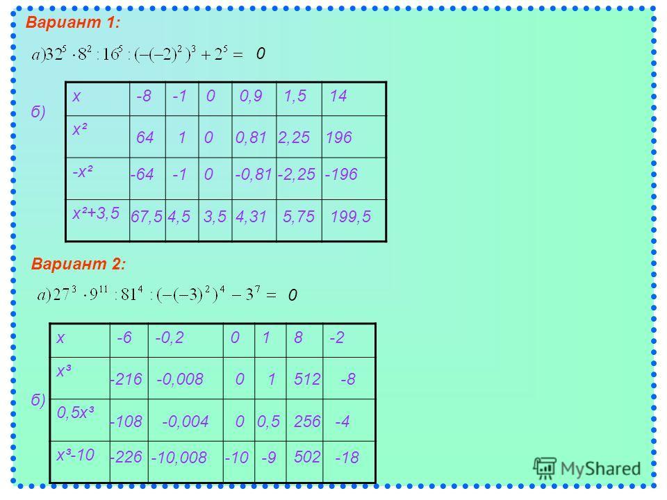 Вариант 1: х-800,91,514 х²х² -х² х²+3,5 х-6-0,2018-2 х³х³ 0,5х³ х³-10 б) Вариант 2: б) 0 0 64100,812,25196 -640-0,81-2,25-196 67,54,5 3,54,315,75199,5 -216-0,00801512-8 -108-0,00400,5256-4 -226 -10,008-10-9 502 -18