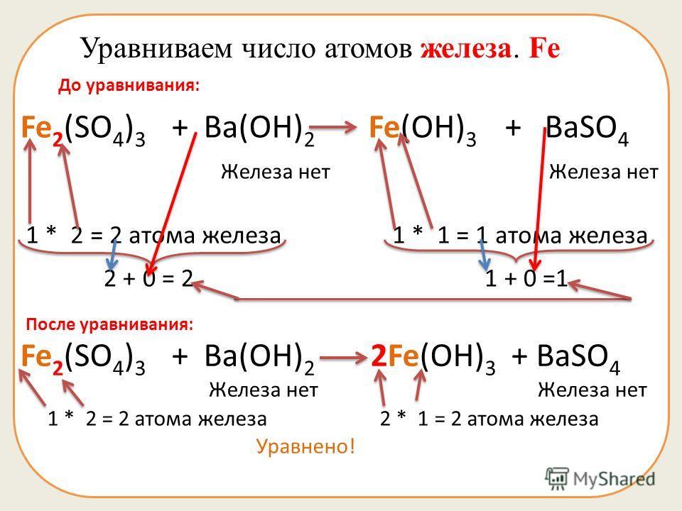 Уравниваем число атомов железа. Fe До уравнивания: Fe 2 (SO 4 ) 3 + Ba(OH) 2 Fe(OH) 3 + BaSO 4 Железа нет Железа нет 1 * 2 = 2 атома железа 1 * 1 = 1 атома железа 2 + 0 = 2 1 + 0 =1 Fe 2 (SO 4 ) 3 + Ba(OH) 2 2Fe(OH) 3 + BaSO 4 Железа нет Железа нет 1