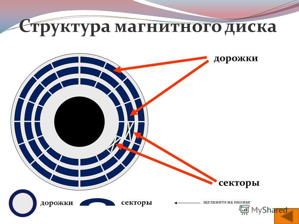 Структура магнитного диска дорожки секторы дорожки секторы щелкните на иконке