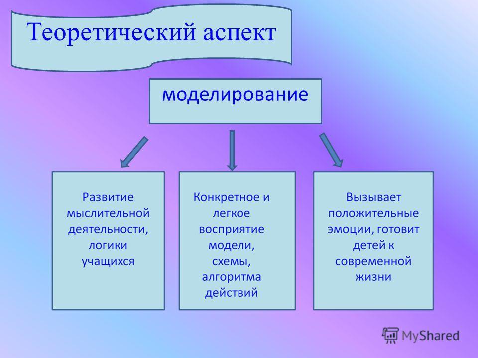 Теоретический аспект моделирование