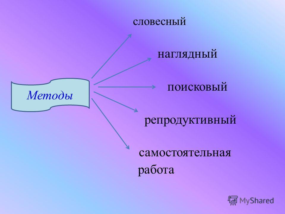 словесный наглядный поисковый репродуктивный самостоятельная работа Методы
