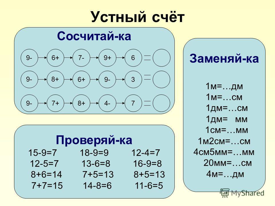 Устный счёт Сосчитай-ка 9-6+7-9+6 9-8+ 6+9-3 7+8+4- 7 Проверяй-ка 15-9=7 18-9=9 12-4=7 12-5=7 13-6=8 16-9=8 8+6=14 7+5=13 8+5=13 7+7=15 14-8=6 11-6=5 Заменяй-ка 1м=…дм 1м=…см 1дм=…см 1дм= мм 1см=…мм 1м2см=…см 4см5мм=…мм 20мм=…см 4м=…дм