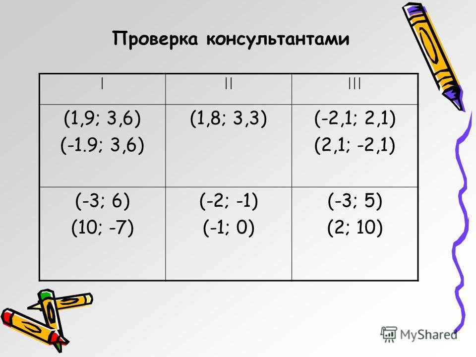 Проверка консультантами |||||| (1,9; 3,6) (-1.9; 3,6) (1,8; 3,3)(-2,1; 2,1) (2,1; -2,1) (-3; 6) (10; -7) (-2; -1) (-1; 0) (-3; 5) (2; 10)