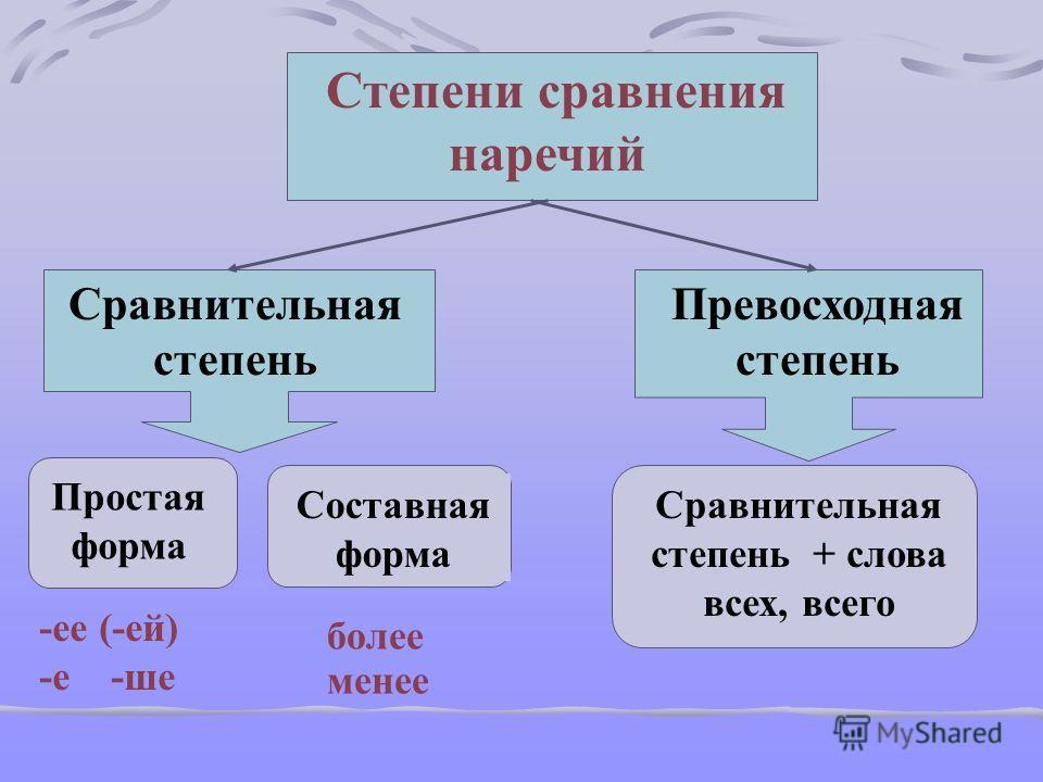 Степени сравнения наречий Сравнительная степень Превосходная степень Простая форма Составная форма -ее (-ей) -е -ше более менее Сравнительная степень + слова всех, всего
