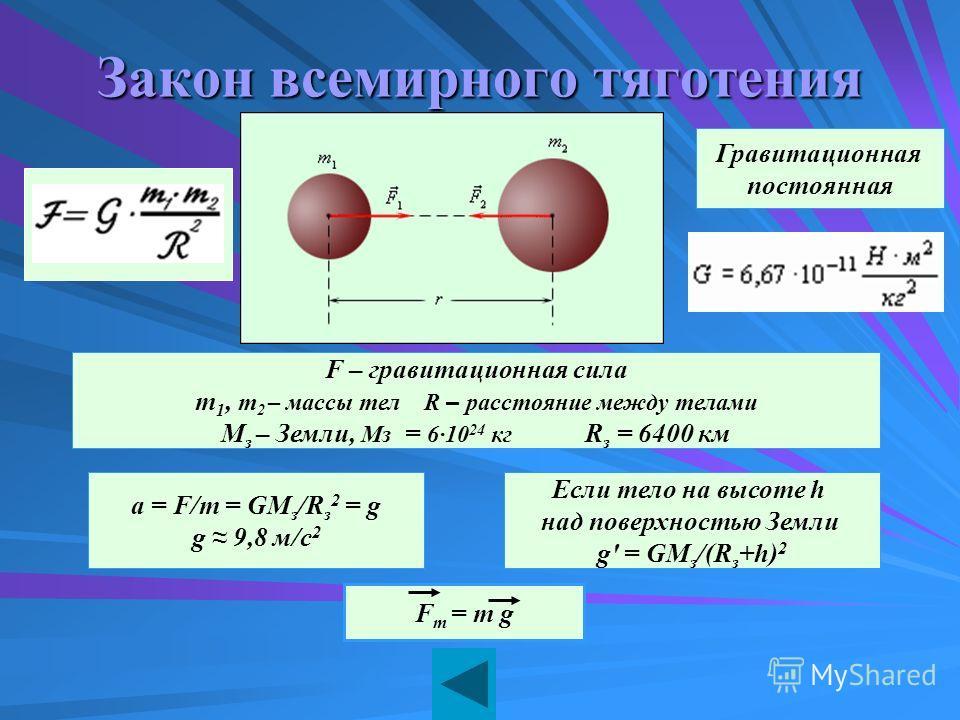 Закон всемирного тяготения Гравитационная постоянная а = F/m = GM з /R з 2 = g g 9,8 м/c 2 Если тело на высоте h над поверхностью Земли g' = GM з /(R з +h) 2 F – гравитационная сила m 1, m 2 – массы тел R – расстояние между телами M з – Земли, Mз = 6