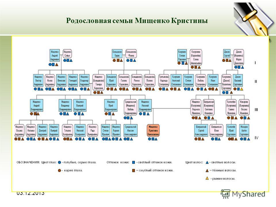 03.12.2013 Родословная семьи Мищенко Кристины