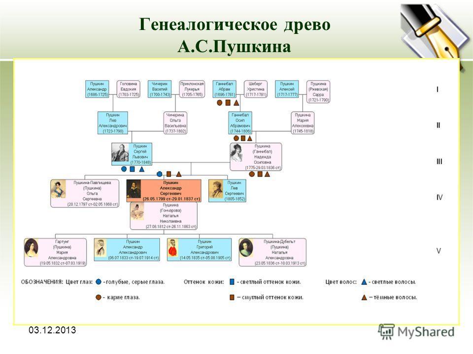 03.12.2013 Генеалогическое древо А.С.Пушкина