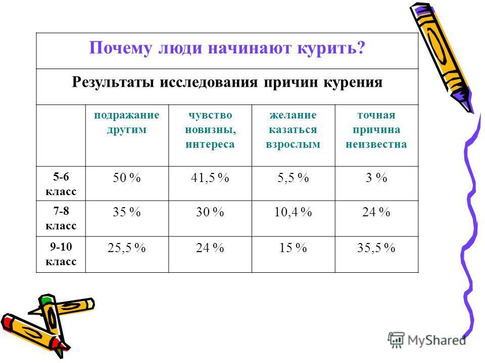 Почему люди начинают курить? Результаты исследования причин курения подражание другим чувство новизны, интереса желание казаться взрослым точная причина неизвестна 5-6 класс 50 %41,5 %5,5 %3 % 7-8 класс 35 %30 %10,4 %24 % 9-10 класс 25,5 %24 %15 %35,