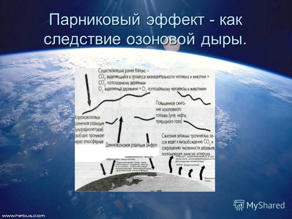 Парниковый эффект - как следствие озоновой дыры.