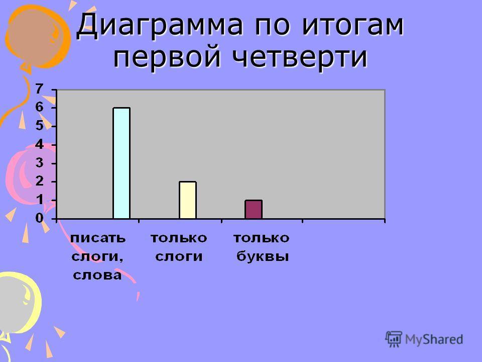 Диаграмма по итогам первой четверти
