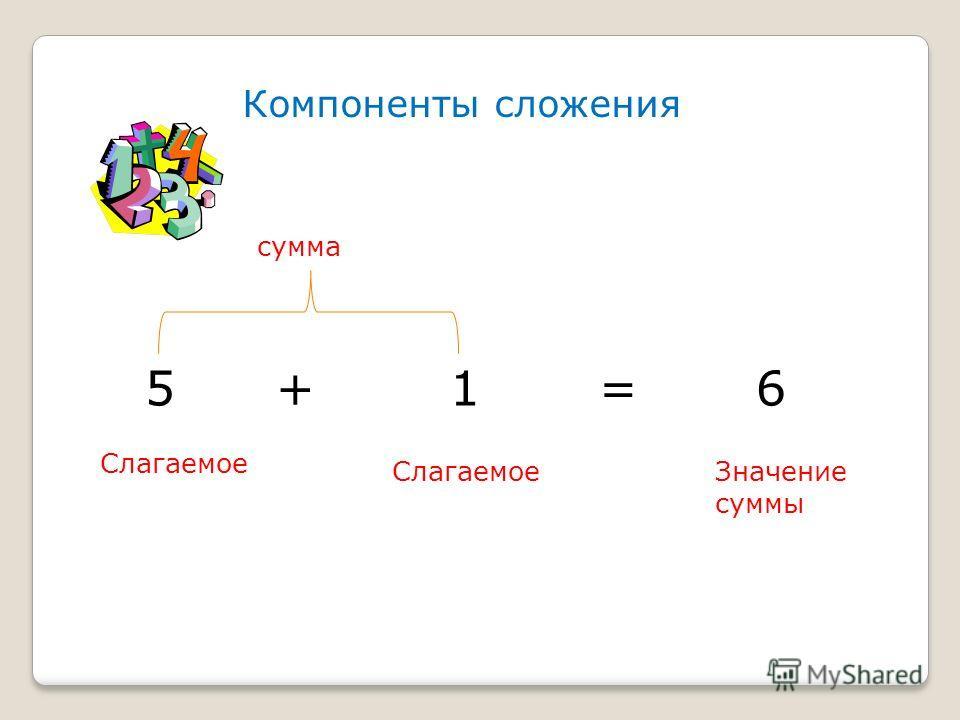 Компоненты сложения 5 + 1 = 6 Слагаемое Значение суммы сумма