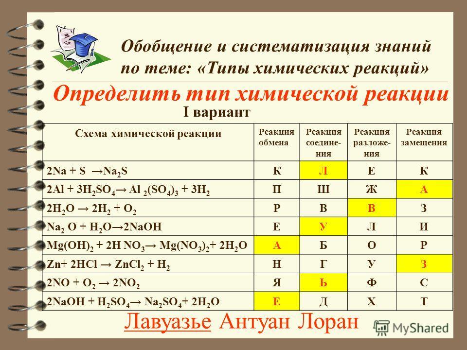 Определить тип химической реакции Обобщение и систематизация знаний по теме: «Типы химических реакций» I вариант Схема химической реакции Реакция обмена Реакция соедине- ния Реакция разложе- ния Реакция замещения 2Na + S Na 2 SКЛЕК 2Al + 3H 2 SO 4 Al