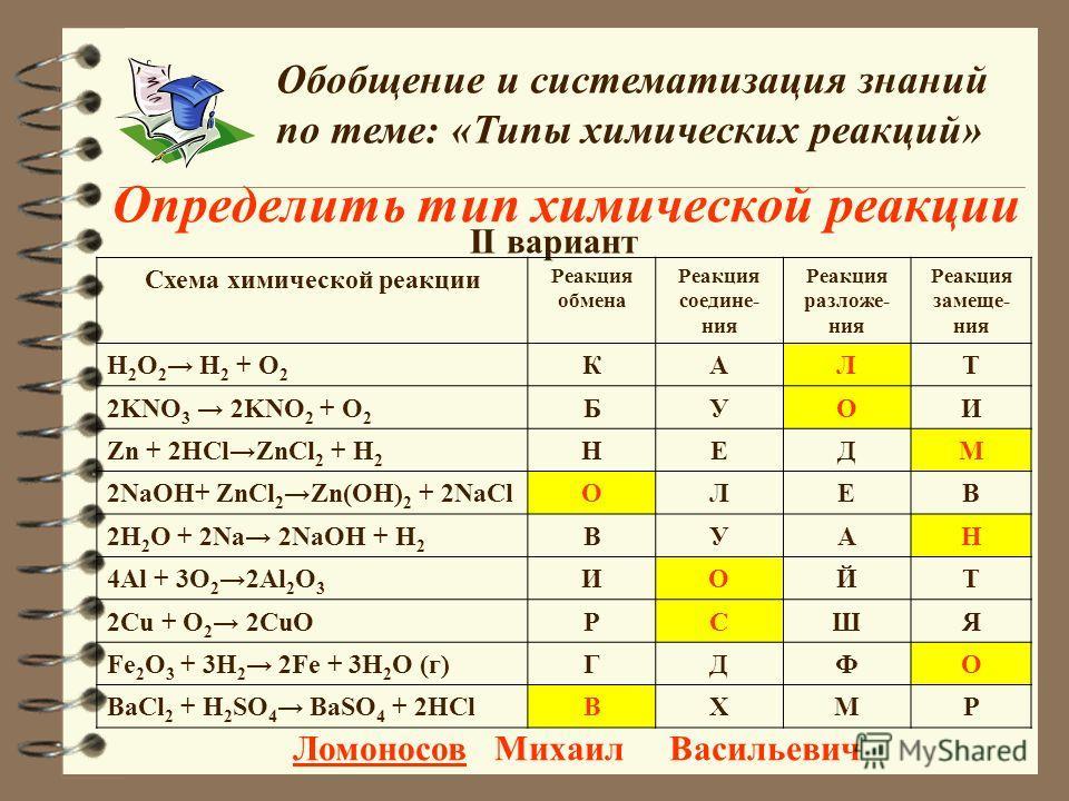 Определить тип химической реакции Обобщение и систематизация знаний по теме: «Типы химических реакций» II вариант Схема химической реакции Реакция обмена Реакция соедине- ния Реакция разложе- ния Реакция замеще- ния H 2 O 2 H 2 + O 2 КАЛТ 2KNO 3 2KNO
