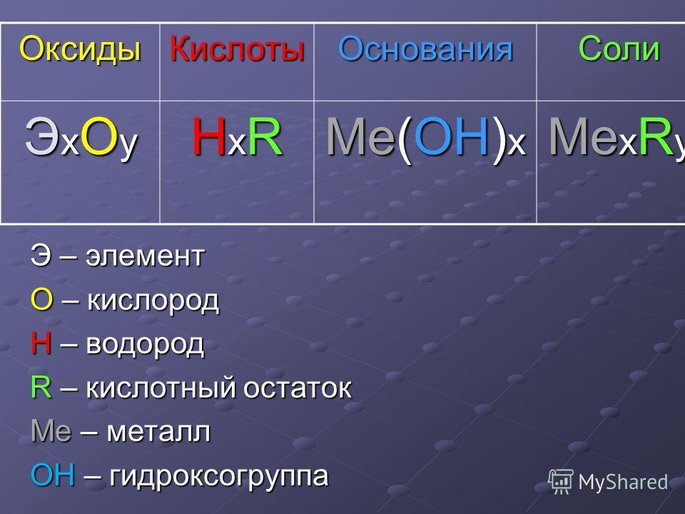 ОксидыКислотыОснованияСоли ЭхОyЭхОyЭхОyЭхОy НхRНхRНхRНхR Ме(ОН) х Ме х R y Э – элемент О – кислород Н – водород R – кислотный остаток Ме – металл ОН – гидроксогруппа