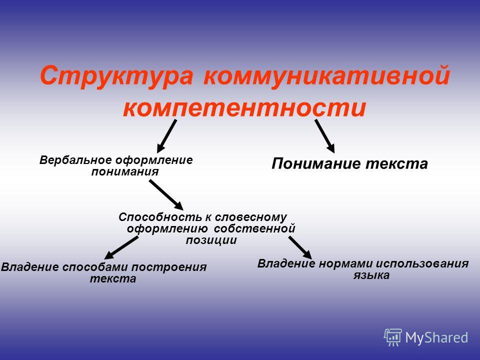 Структура коммуникативной компетентности Вербальное оформление понимания Понимание текста Способность к словесному оформлению собственной позиции Владение нормами использования языка Владение способами построения текста
